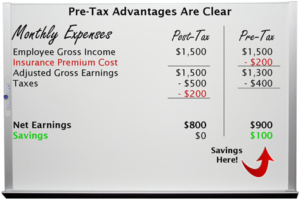 Whiteboard demonstrating the advantages of pretax plans